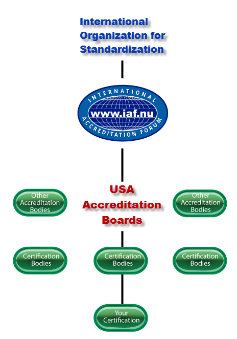 iso certification by an accredited certifying body